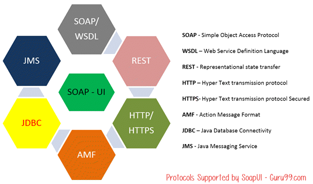 What is SoapUI? Introduction to SoapUI Testing