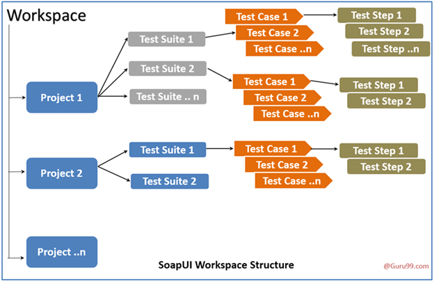 SOAPUI Download, Install, & Configuration: Complete Tutorial