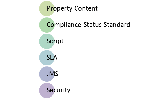 Types of Assertions in SoapUI