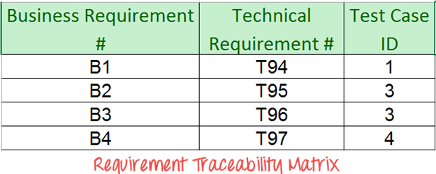 What is Requirements Traceability Matrix (RTM)? Example Template
