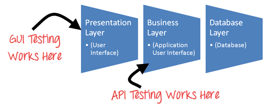 Image result for API testing
