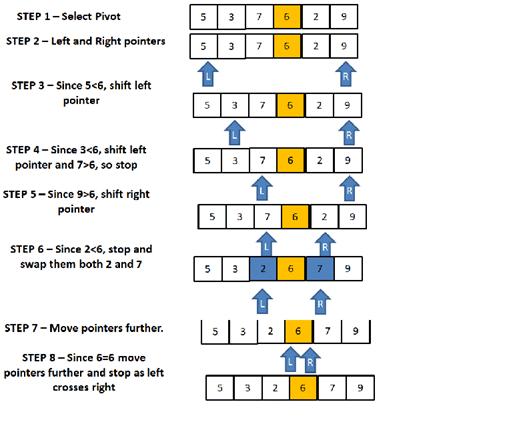 QuickSort Algorithm in JavaScript