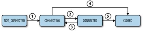 ZKS – Session States