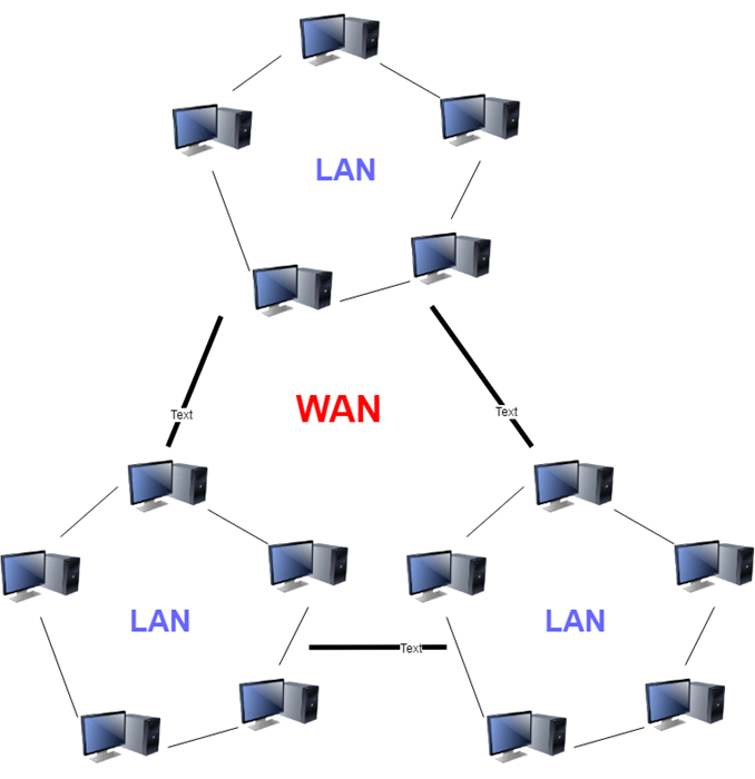 LAN vs WAN: What's the Difference?