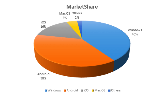 Market Share of Operating Systems