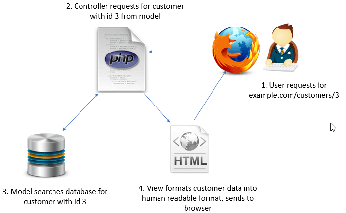 CodeIgniter MVC(Model View Controller) Framework with Example