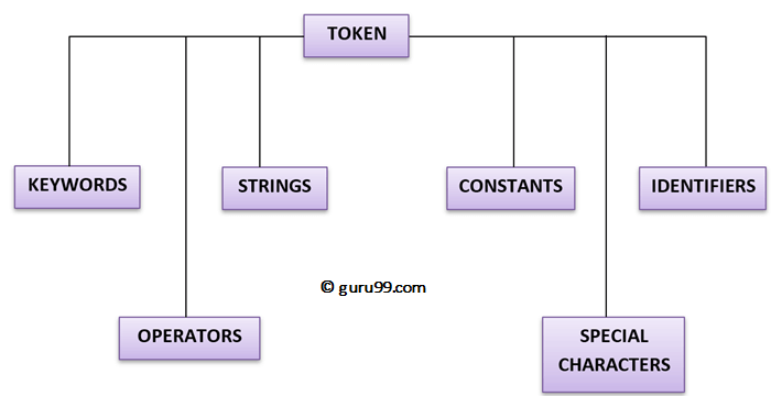 C Tokens, Keywords, Identifiers, Constants, Variables, Data Types