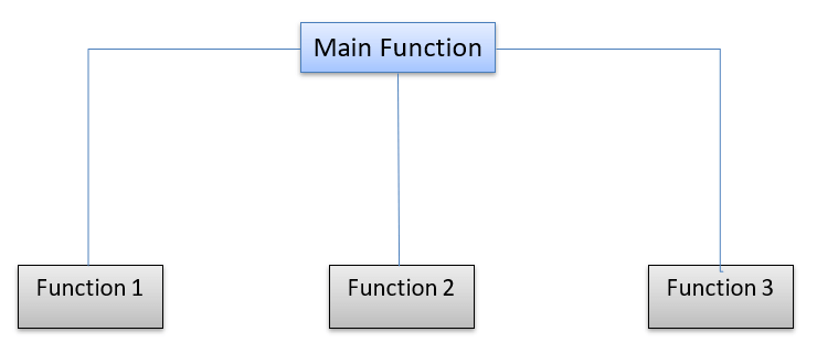 Functions in C Programming with Examples: Recursive, Inline