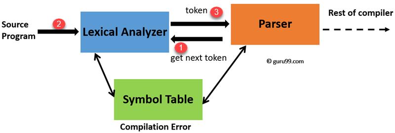 Lexical Analyzer Architecture