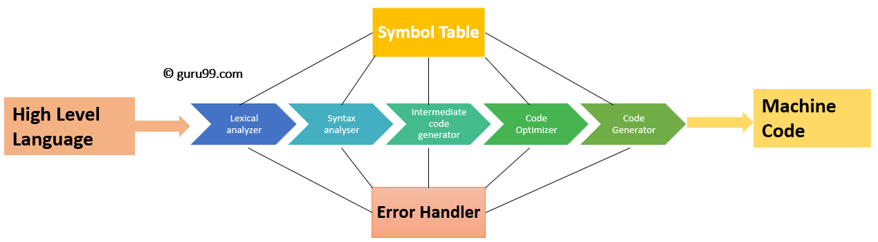 Phases Of Compiler With Example