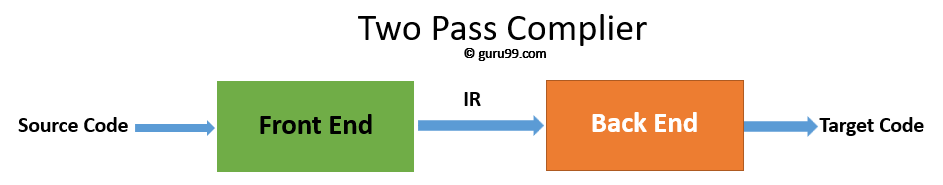Two Pass Compiler
