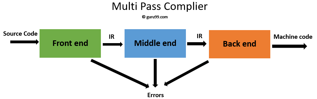 Multipass Compilers
