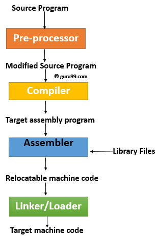 Steps for Language processing systems