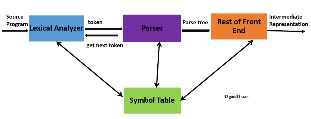 Syntax Analysis Top Down Bottom Up Parsing Types
