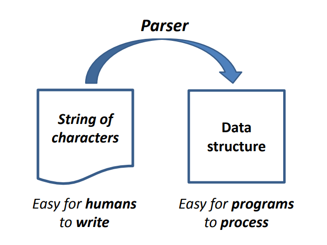 Syntax Analysis: Top Down, Bottom Up Parsing Types