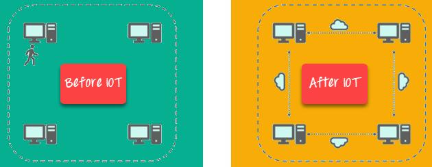 什么是物联网?物联网基础知识
