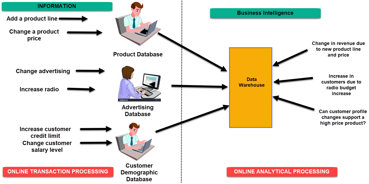 what is business intelligence? definition & example