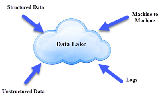 What is Data Lake?