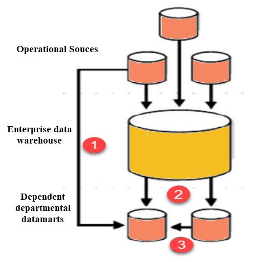 Hybrid Data Mart
