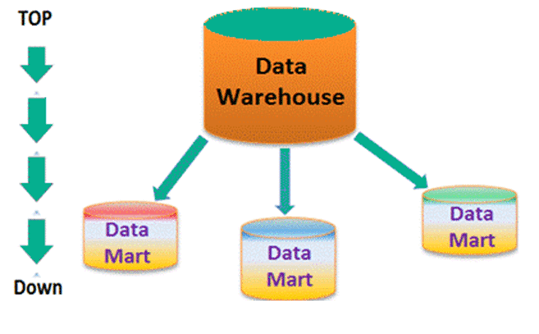 Data Warehouse vs Data Mart: Know the Difference