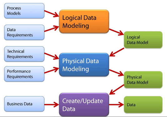 What Is Data Modelling Conceptual Logical Amp Physical