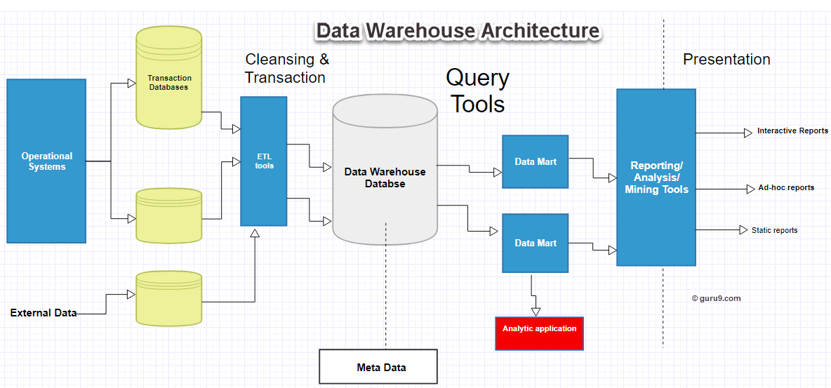 Data Warehouse Architecture, Concepts and Components