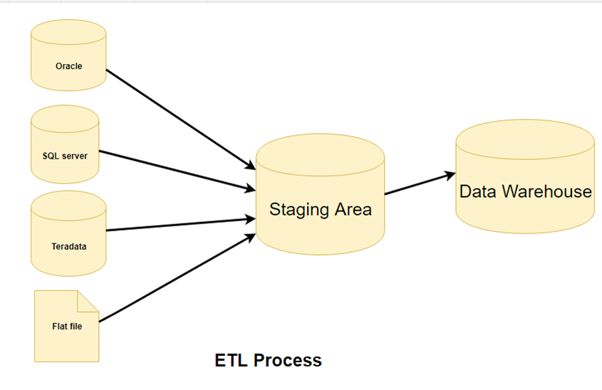 ETL (Extract, Transform, and Load) Process