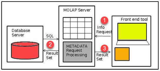 MOLAP Architecture by guru99