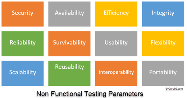What is Non Functional Testing? Types with Example