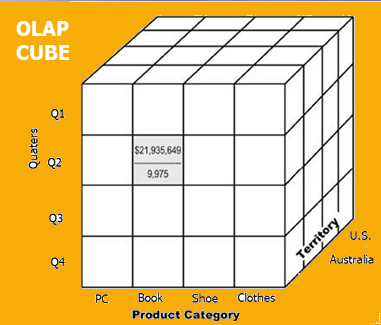 What is OLAP (Online Analytical Processing): Cube, Operations & Types