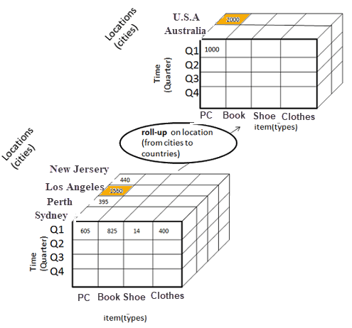 What is OLAP (Online Analytical Processing): Cube