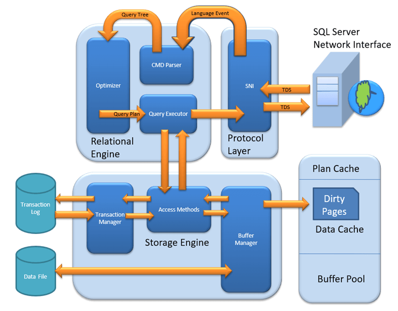 SQL Server Architecture Explained: Named Pipes, Optimizer, Buffer