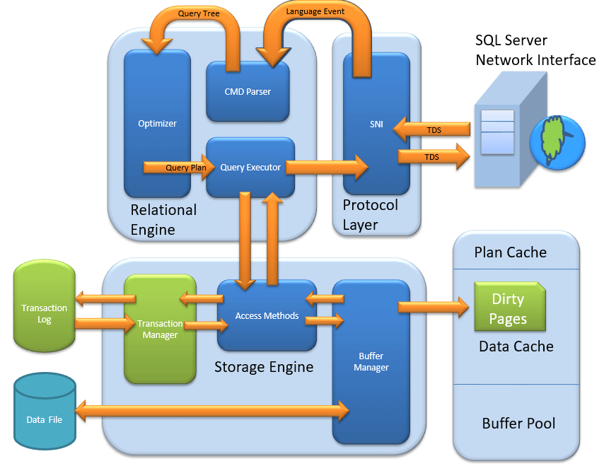 SQL Server Architecture Explained: Named Pipes, Optimizer