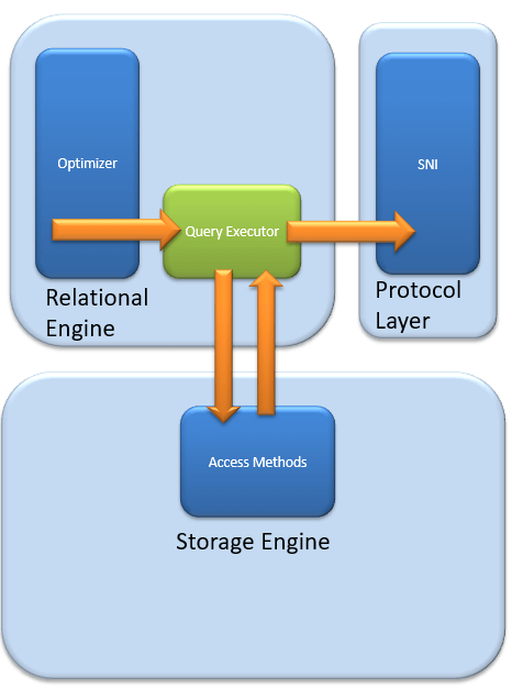 sql server 2008 database architecture diagram sql server architecture explained named pipes  optimizer  buffer  sql server architecture explained