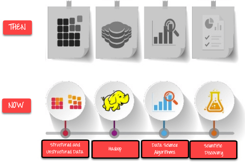 Evolution of DataSciences
