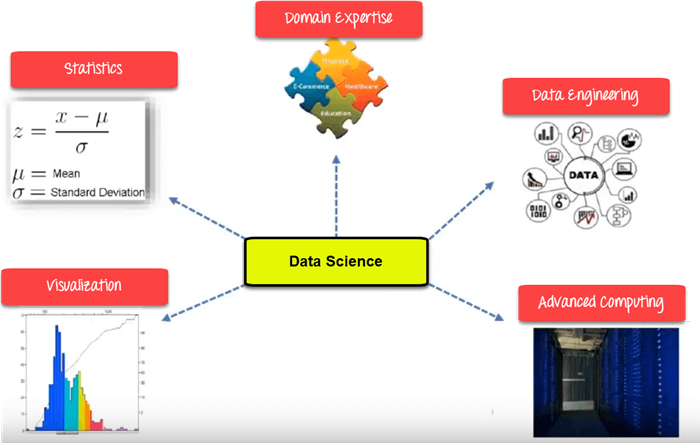 What is Data Science? Tutorial for Beginners