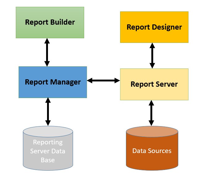 SQL Server Reporting Services (SSRS) Tutorial for Beginners