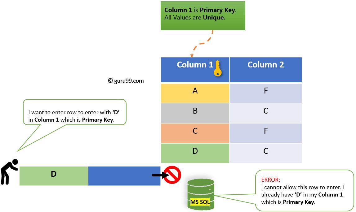 SQL Server PRIMARY KEY: T-SQL Examples