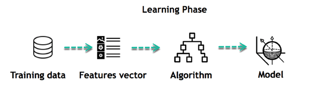 How Supervised Machine Learning Works