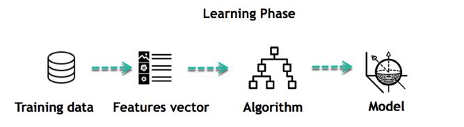 Supervised Machine Learning Algorithms 3