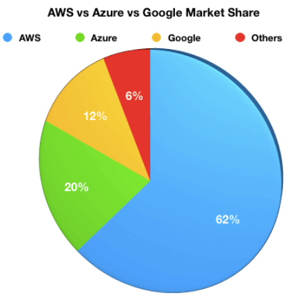 AWS and Azure comparison of Market share