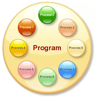 What is Process in Programming?