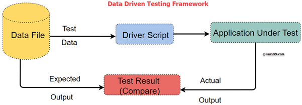 What is Data Driven Testing? Learn to create Framework