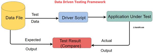Data Driven Testing Image