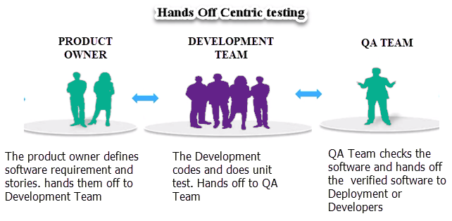 What is Continuous Testing in DevOps? Definition, Benefits