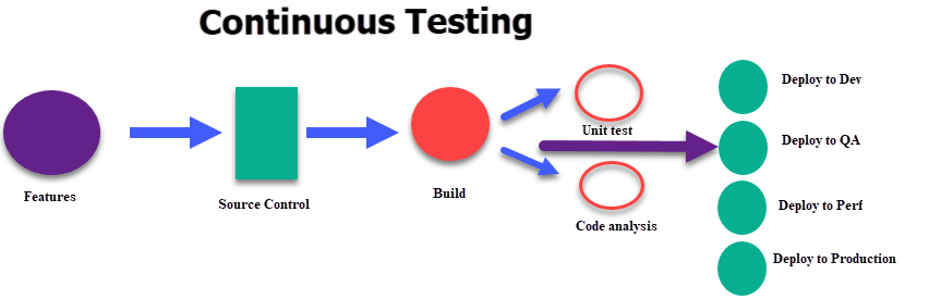 Image result for responsibilities as a continuous tester