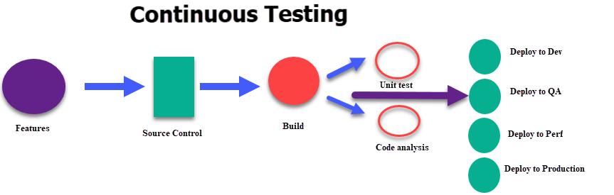 Continuous DevOps process