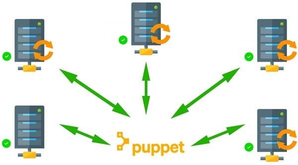 Puppet automates Server Management