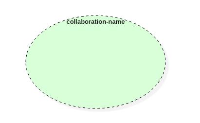 UML Collaboration Notation