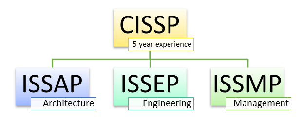 CISSP Certification Guide: What is, Prerequisites, Cost